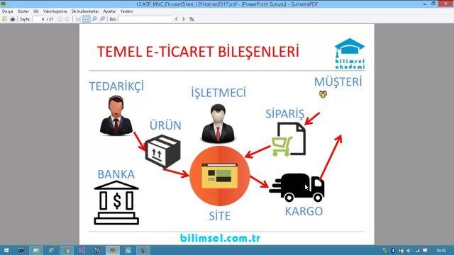 ASP MVC ile E-Ticaret Sitesi Tasarımı