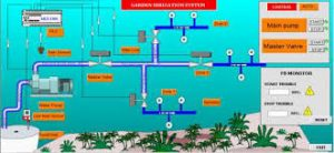 Bilimsel, Otomasyon, SCADA, Uzaktan, Kontrollü, Akıllı, Sera, Tarım, Bağ, Bahçe, Çim, Park, Site, Sulama, Sistemi